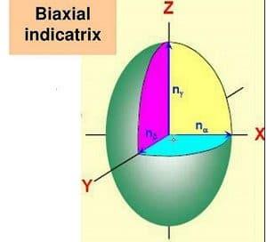 دانلود مقاله درباره اندیکاتریکس (Indicatrix) پاورپوینت ppt